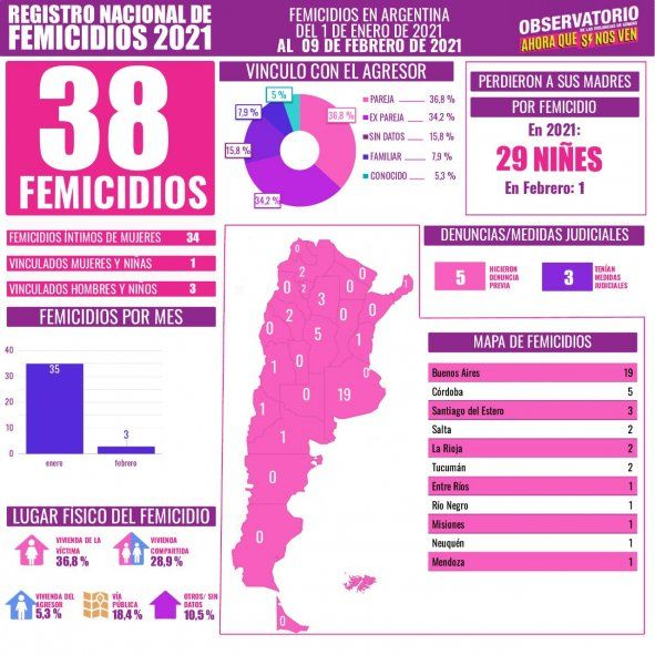 Se registraron 19 femicidios en la provincia de Buenos Aires en lo que va del 2021