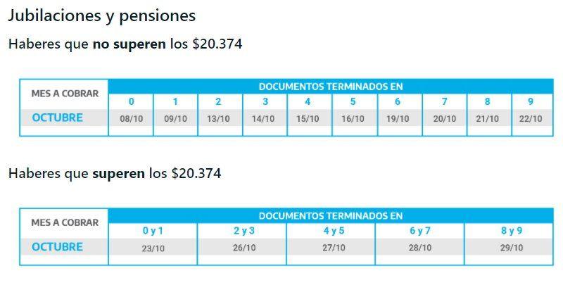 Los jubilados y pensionados con haberes superiores a los $20.374 cobrarán desde el 23 de octubre