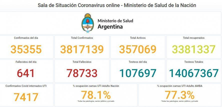 Parte diario de los casos de coronavirus en el país