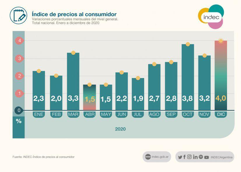 El año 2020 terminó con una inflación acumulada del 31,2% y del 36,1% interanual.