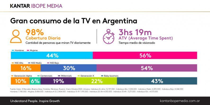 Según IBOPE, el 98% de las personas que miran TV diariamente lo hacen en promedio unas 3 horas y 19 minutos