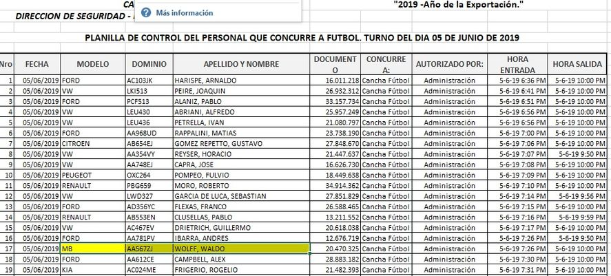 Las listas de ingresos a la Quinta de Olivos en épocas de Mauricio Macri incluían futbolistas famosos