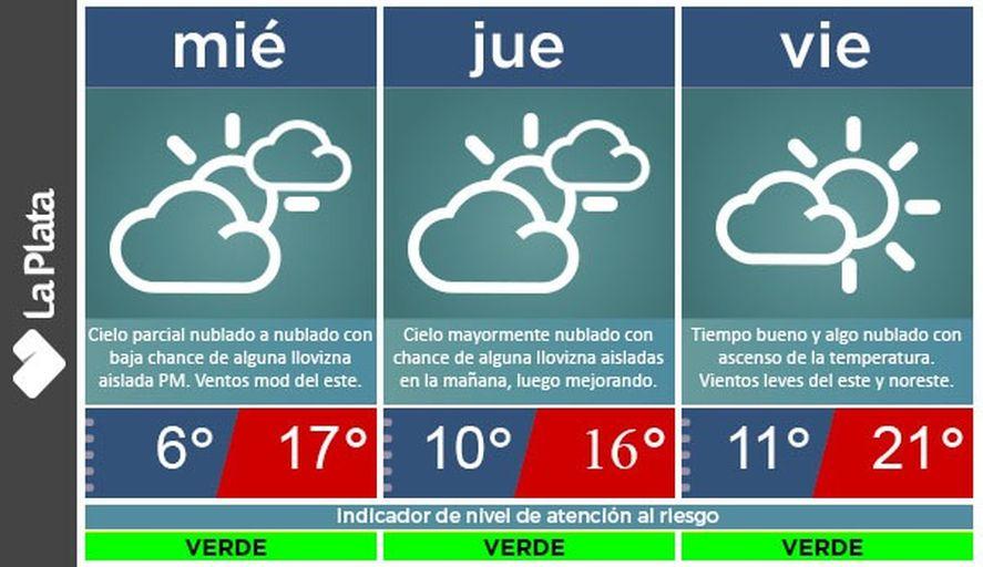 El tiempo estará algo inestable este miércoles, con probabilidad de lloviznas
