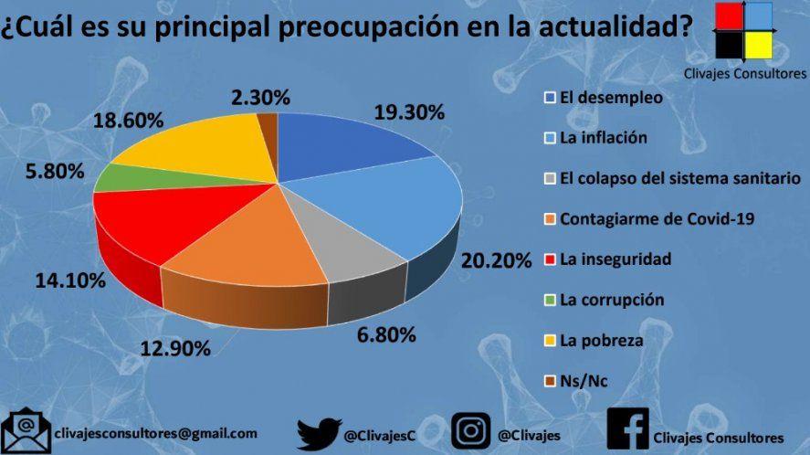 Clivajes también sostuvo que la economía es la primera preocupación: desempleo e inflación