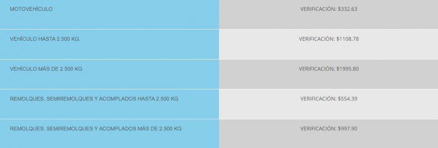 Para hacer la VTV, los autos de hasta 2.500 kilos pagarán $1108.78 (Fuente: vtv.com.ar)