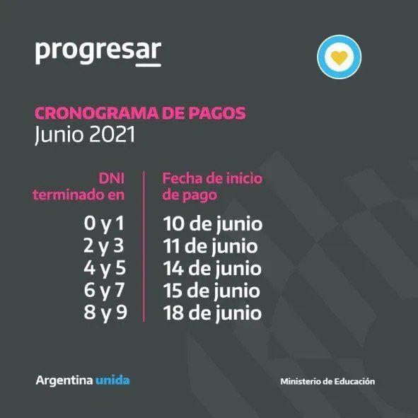 El próximo viernes 18 de junio terminan de cobrar los beneficiarios de las becas Progresar.