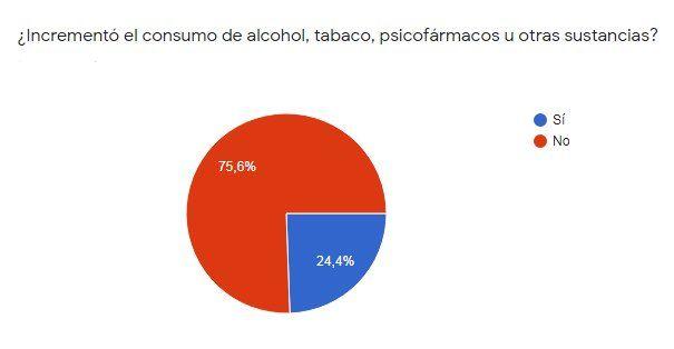Cuarentena: una de cada cuatro personas dijo haber aumentado el consumo de alcohol, tabaco u otras sustancias.
